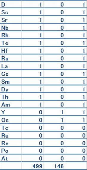 元素順位4