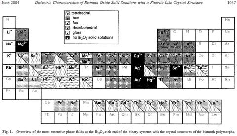 酸化ビスマス δ stabilized bismuth oxide