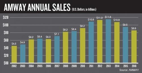 グローバルアムウェイ売上グラフ