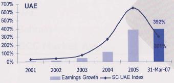 UAE 株価と企業収益の乖離率