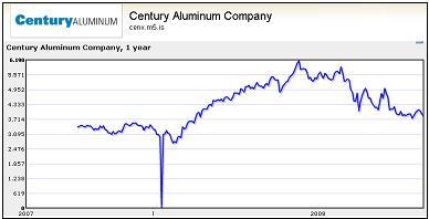 Century Aluminum Company(CENX)
