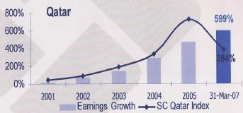 カタール 株価と企業収益の乖離率