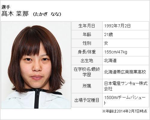 高木菜那-Profile