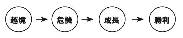 003_story_process