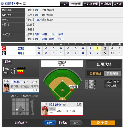 【試合結果8月20日】中日5-2広島 大野10勝目!チームは4月以来の5連勝!