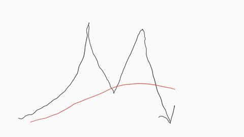 ダブルトップ移動平均線下 1