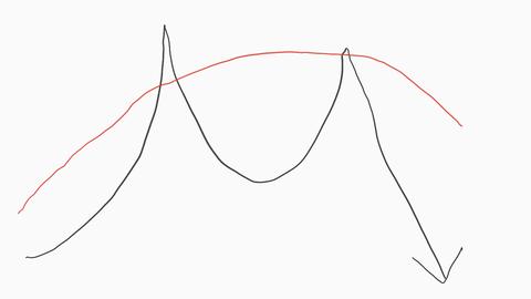ダブルトップ移動平均線上 1
