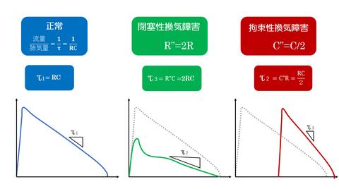 フローボリューム曲線比較