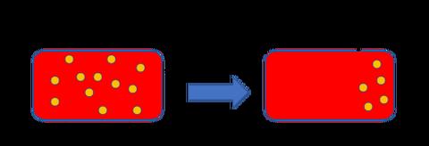 クリアランスの概念図