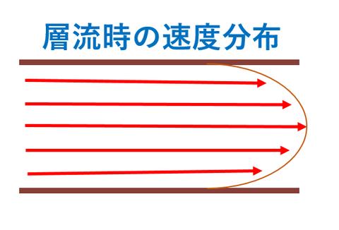 層流時の速度分布