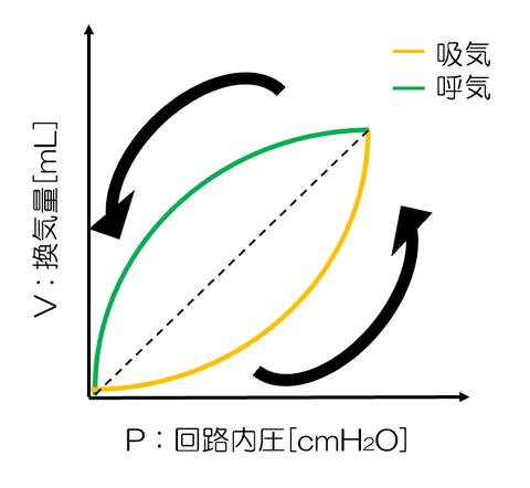 圧曲線について