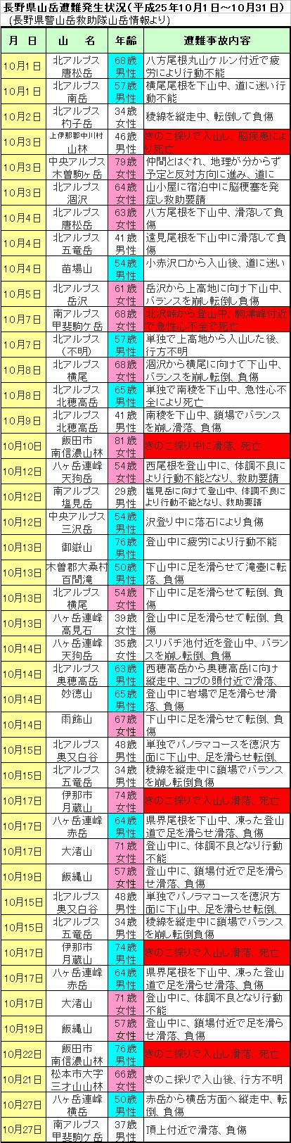 長野県山岳遭難発生状況(平成25年10月1日~10月31日)