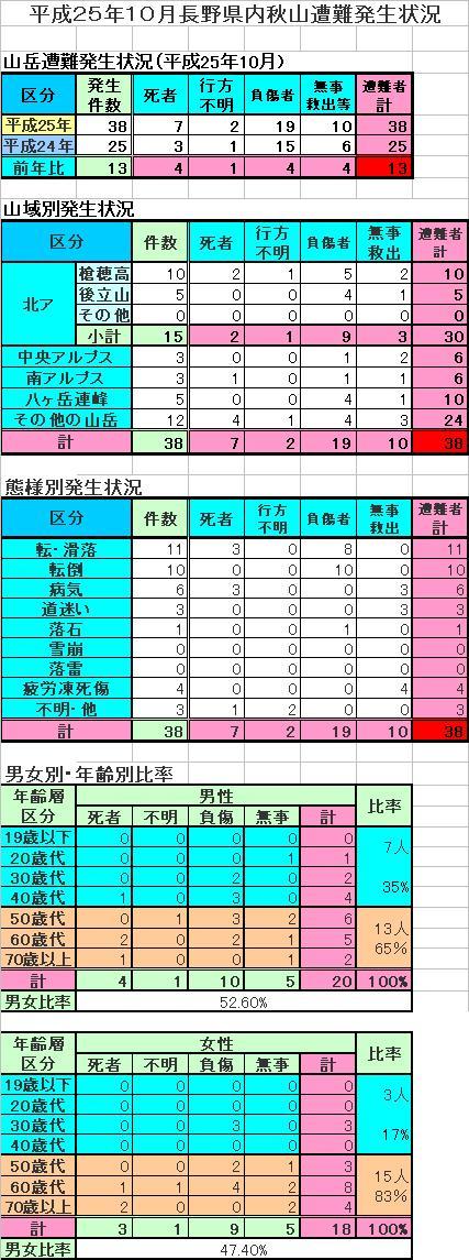 平成25年10月長野県内秋山遭難発生状況