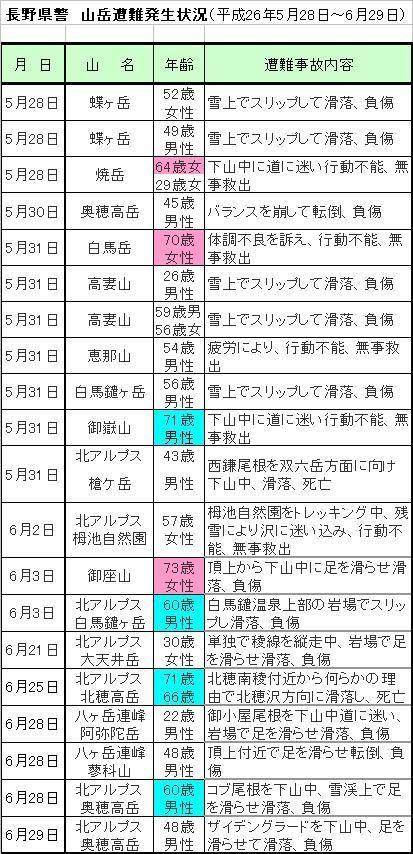 長野県長野警山岳遭難発生状況(平成26年5月28日~6月29日)