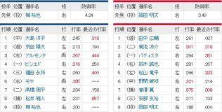 【5/16】中日-広島戦のスタメン発表 モヤが昇格即6番ライトでスタメン!