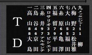 【4/18】中日-阪神戦のスタメン発表 今季初のセカンド亀澤サード福田