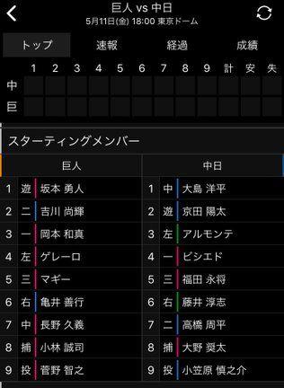 【5/11】中日-巨人戦のスタメン発表 藤井が2試合連続スタメン