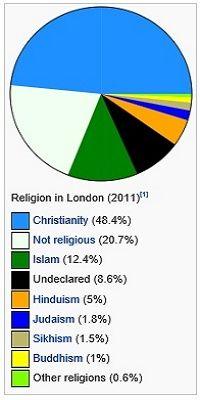 London Religion(ロンドンの宗教)