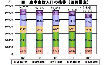 志摩市の人口推移