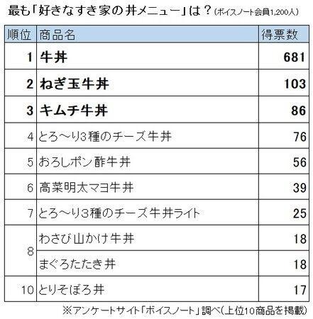 すき家の人気丼メニューランキングが発表される 1位は安定の牛丼 2位はアレ
