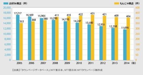 もんじゃ焼はお好み焼きの「ライバル」? 店舗数20分の1以下で比較にならない 西日本には「無もんじゃ県」も多数