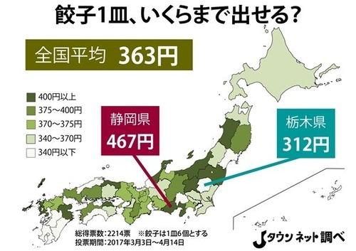 ギョーザ1皿、いくらまで出せる? 「栃木vs静岡」で平均価格が高かったのは...