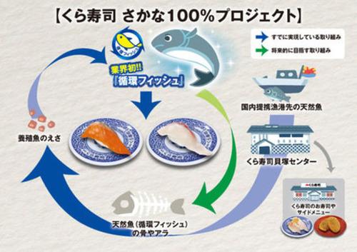 くら寿司さん、魚に共食いさせてフードロス解消