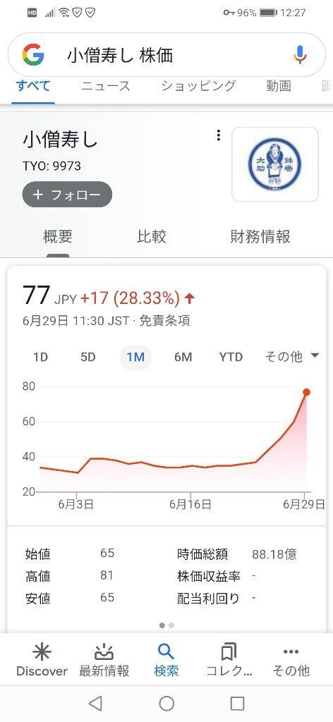【朗報】小僧寿しチェーン株、暴騰。