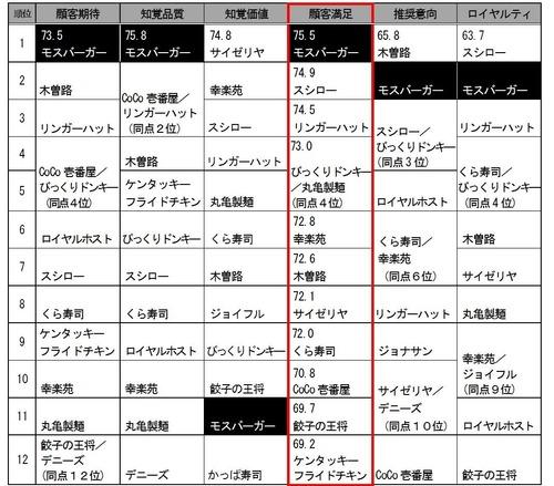 2015年度日本版顧客満足度指数、モスバーガーとドトールコーヒー初の顧客満足1位 スタバは3位に落ちる