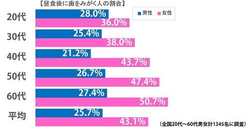 昼食後に歯を磨く?男性は25.7%も女性は43.1%!職業別は公務員が最下位!