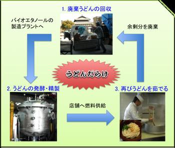 快挙!遂にうどんでうどんを茹でるシステムを商用化!!茹でる水は徳島お前、解ってるよな?