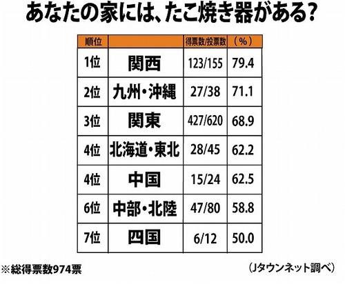 「たこ焼き器」所有率を全国調査! 2位大阪を抑えトップに輝いた県はなんと兵庫!3位茨城と大荒れ!