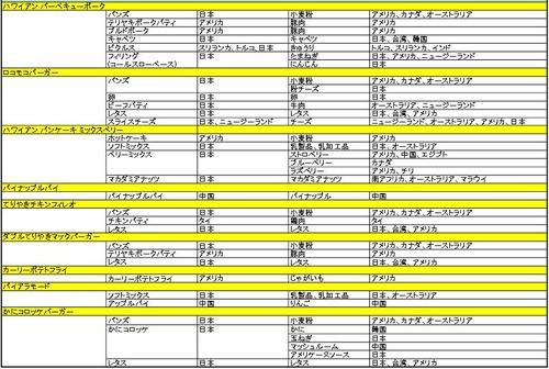 """日本マクドナルド、100%中国産""""パイナップルパイ""""新発売!"""