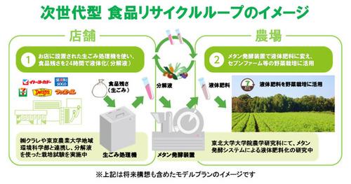 セブン&アイ、売れ残りの弁当などを肥料化して活用する研究に着手 国内で初の試み