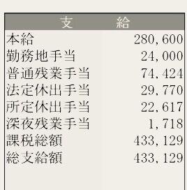 【悲報】工場勤務のワイ、今月総支給額43.3万円、時間外手当て12.9万円
