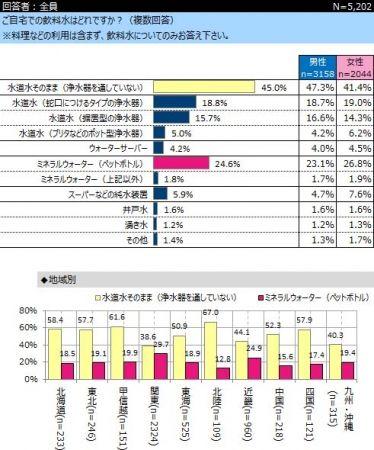 水道水をそのまま飲まない関東、ペットボトルミネラルウォーター利用率29.7%