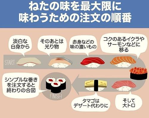 回転寿司でネタを最大限に美味しく食べられる手順を教えたる