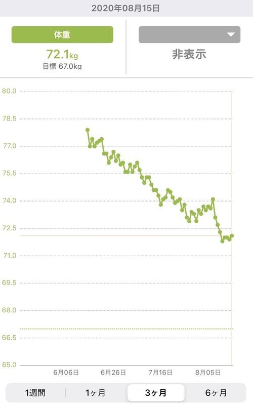 【ダイエット】ここ5日間体重が落ちなくなったんだけど