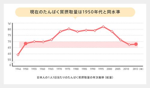 【悲報】今の日本人のタンパク質摂取量、戦後すぐの時代と変わらない