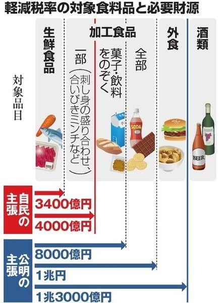 軽減税率、1兆円財源で「全食品」対象に電撃決定