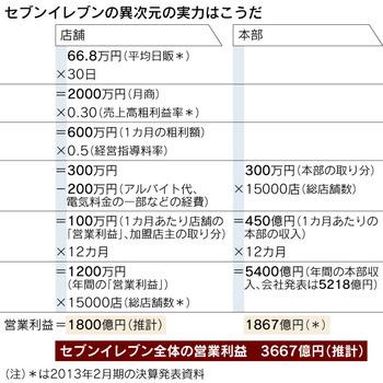 セブンイレブンのオーナーの平均年収は1200万円  何でお前らコンビニのFCやらないの