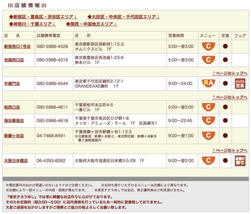 【悲報】東京チカラめし、全国7店舗