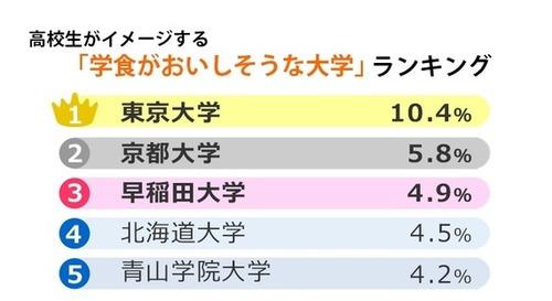 """高校生がイメージする""""学食がおいしそうな""""大学ランキング、1位は「東京大学」"""
