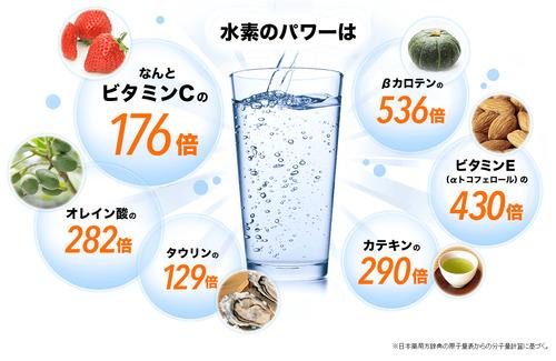 水素のパワーがビタミンCの176倍! ビタミンEの430倍というとんでも広告 ※