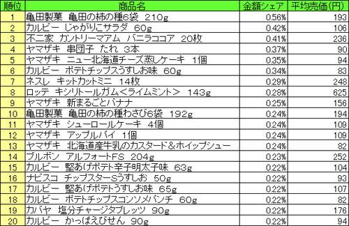 「菓子」売上ランキング「亀田製菓 亀田の柿の種」が1位 2位カルビー じゃがりこサラダ