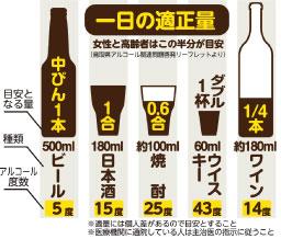 酒の一日の摂取適量はこれらしい