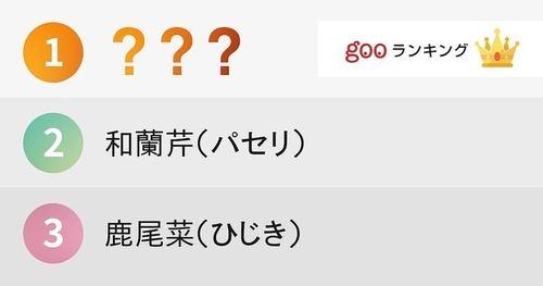 読めない「難しい漢字の食べ物」ランキング 1位は「陸蓮根」