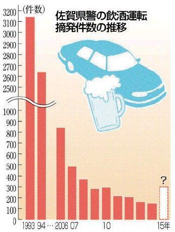 1~3月の飲酒運転検挙件数、去年比2倍に。
