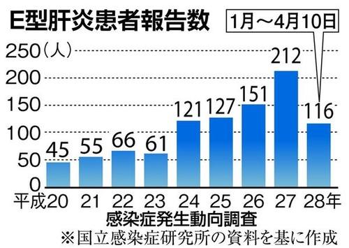 生肉を食べてE型肝炎になる患者が急増 なぜ日本人は生肉が好きなのか