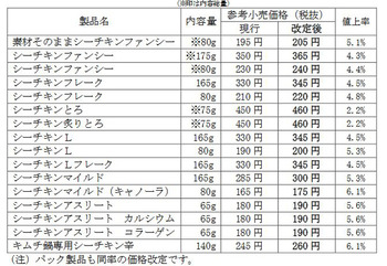 はごろも、「シーチキン」を最大6.1%値上げ 計16商品、円安でコスト上昇